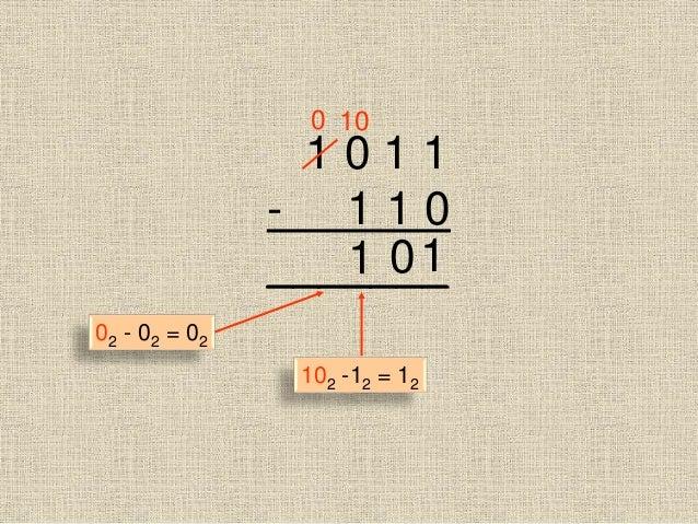 1 0 1 1 - 1 1 0 _______10 10 1 0 102 -12 = 12 02 - 02 = 02