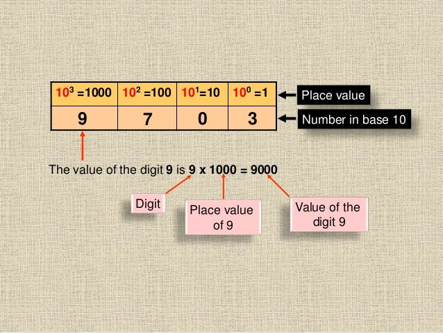103 =1000 102 =100 101=10 100 =1 Place value Number in base 109 7 0 3 The value of the digit 9 is 9 x 1000 = 9000 Digit Pl...