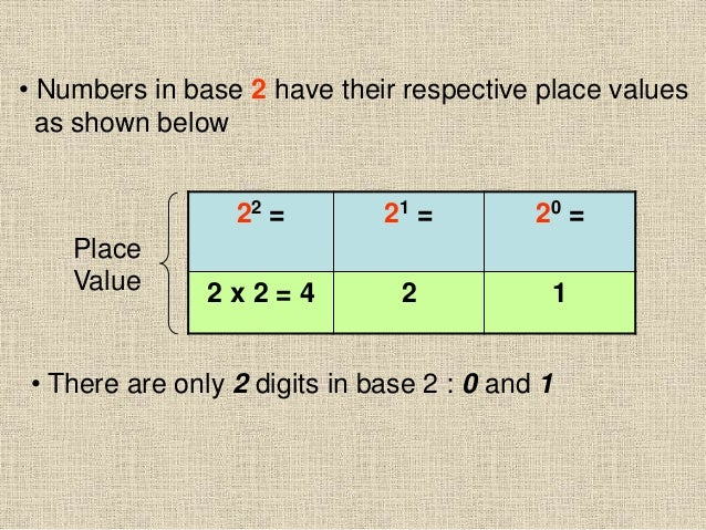 • Numbers in base 2 have their respective place values as shown below 22 = 21 = 20 = 2 x 2 = 4 2 1 Place Value • There are...