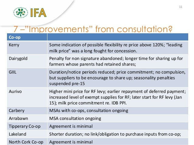 Milk Supply Agreements Msa