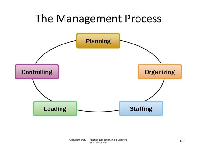 explain how the management practices of planning leading organizing staffing and controlling are imp Answer to this assignment focuses on how the management practices of planning, leading, organizing, staffing, and controlling are implemented in your.