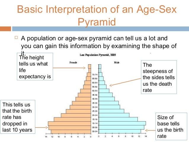 The sex pyramid