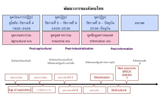 พัฒนาการของสังคมไทย ยุคก่อนการปฏิรูป สุโขทัย-รัชกาลที่ 4 1826-2426 ยุคปฏิรูป รัชกาลที่ 5 - รัชกาลที่ 9 2426-2536 ยุคปฏิรูป...