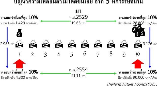 รายได้เฉลี่ยของครอบครัวไทยประมาณ 23,000 บาทต่อเดือน 0.0 10.0 20.0 30.0 40.0 รายได้ของครัวเรือนไทยปี 2554 Thailand Bangkok ...