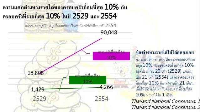 ถ้ามีใครถามว่ารายได้ของครอบครัวคนไทยประมาณกี่บาทต่อเดือน ตัวเลขแรกที่คนมักจะนึกถึงก็คือ รายได้เฉลี่ย รายได้เฉลี่ยครอบครัวไ...