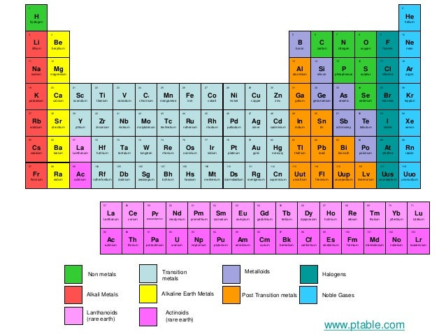 Introduction To Elements Periodic Table
