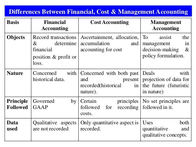 1  intro to financial accounting mba