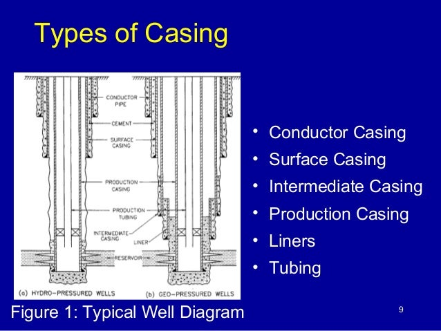 installation of conductor casing engineering essay Up to maximum of 8m below pump installation  dewatering system is effective in soils constituted primarily  200 mm larger then the well inner casing,.