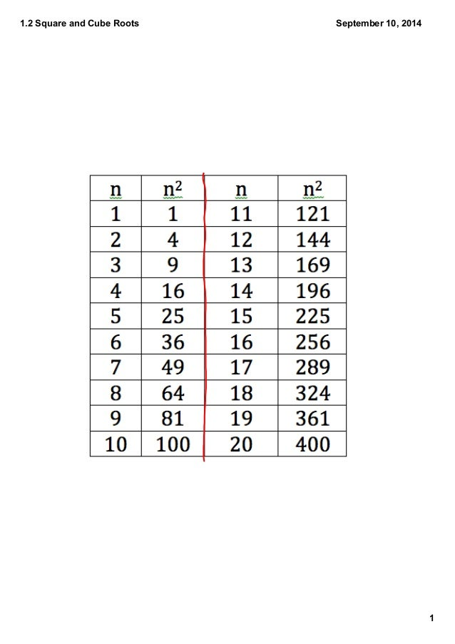 1.2 Perfect Squares and Perfect Cubes of Whole Numbers