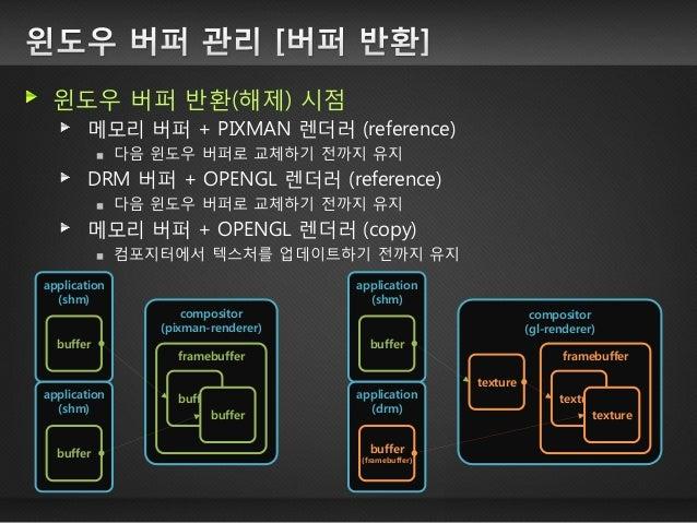 렌더러 + 백엔드 일반적인 어플리케이션은 메모리 버퍼 사용 (하드웨어가속 x) 렌더러는 PIXMAN, OPENGL 두 가지만 존재 백엔드는 FB, DRM 외에도 X11, WAYLAND 등 여러 가지 존재  ■원격 지원을...
