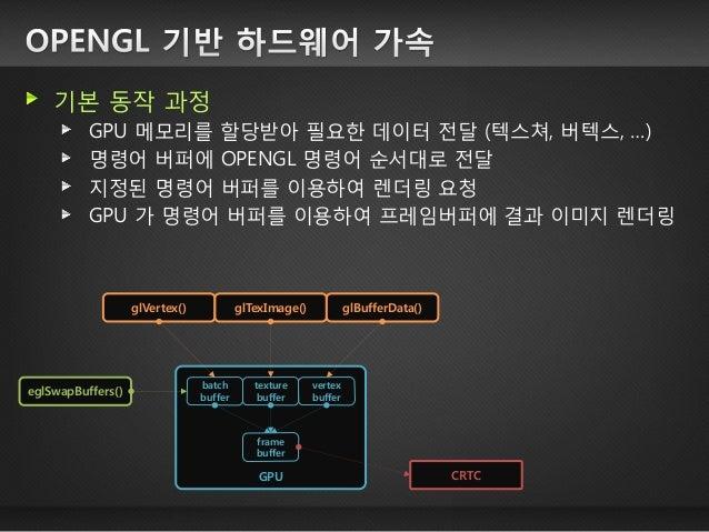 어플리케이션이 윈도우 매니저를 통하지 않고 그래픽 카드에 직접 접근하는 방식  GPU  kernel  X server  OpenGL driver  drm driver  application  (X11)  applicat...