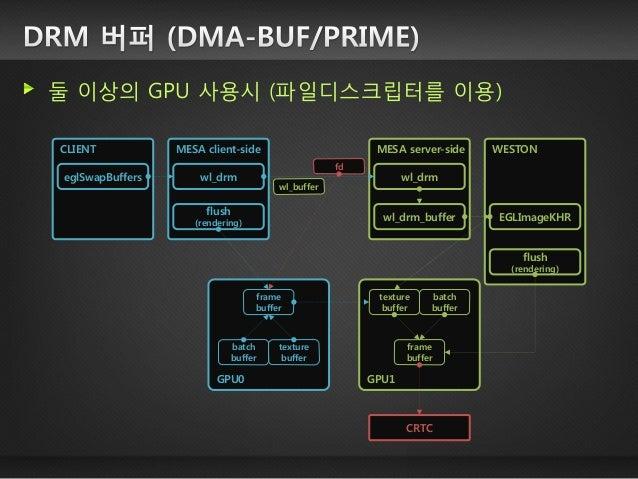 여러 화면을 하나의 화면으로 합쳐주는 것 SCENE GRAPH  각 화면의 위치 정보 관리 다양한 그래픽 관련 분야에서 활용 윈도우 매니저  여러 윈도우를 하나의 프레임버퍼로 합성 위젯 엔진  여러 위젯을 하나의 ...