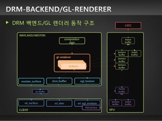 변환(transform) 관리 기본 변환 종류  ■위치(position), 회전(rotation), 크기(size/scale) 상속 관계 표현(o), 상하 관계 표현(x) 레이어(layer) 관리 대부분의 윈도우는 동일...