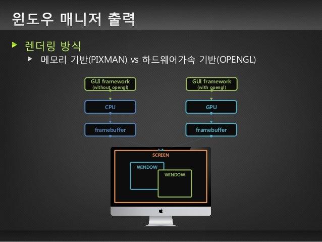 APPLICATION  APPLICATION  CPU memory  FRAMEBUFFER  CRTC  copy  copy  APPLICATION  APPLICATION  GPU memory  FRAMEBUFFER  CR...