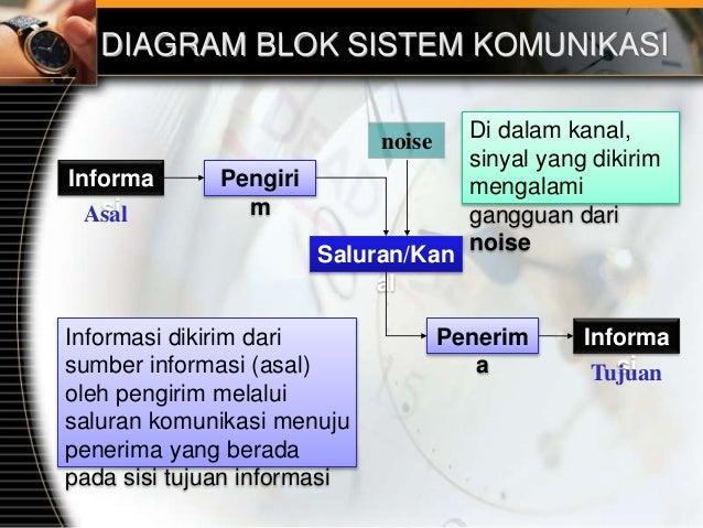 1 pengantar konsep komdat diagram blok sistem komunikasi ccuart Images