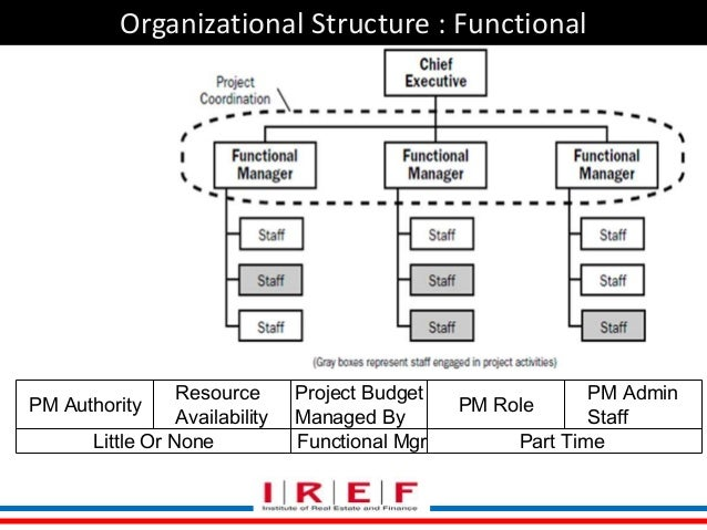 Real Estate Organizational Chart : Introduction to real estate project management