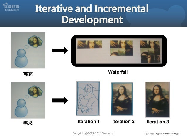 Copyright@2012-2014 Teddysoft  (資料來源:Agile Experience Design)  Waterfall  需求  Iteration 1  Iteration 2  Iteration 3  需求
