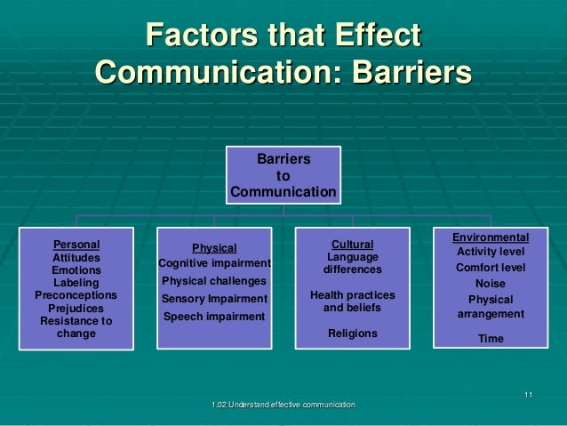effective communication and barriers that may Tips for effective communication to overcome the barriers  into a code and  here the message may be in the form of written, oral or symbols.