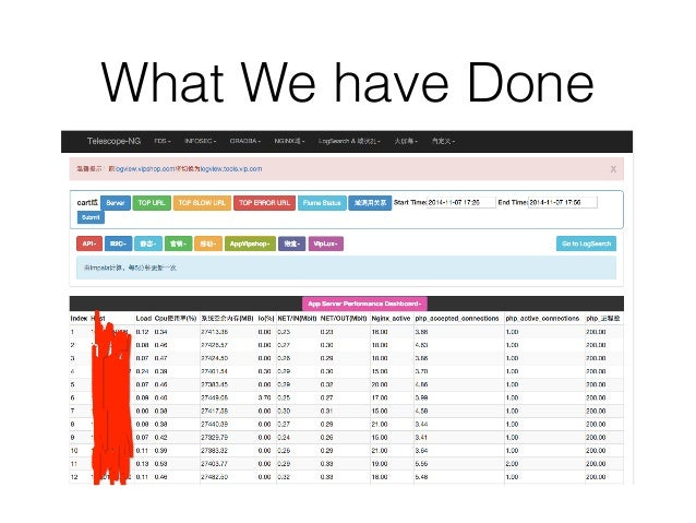 What We have Done