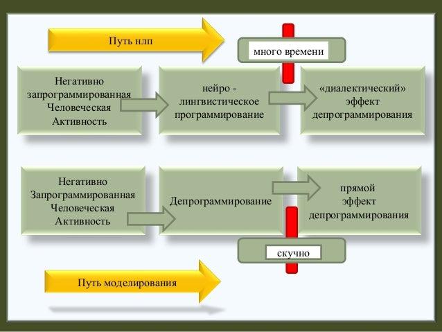депрограммирование 1 часть Slide 2