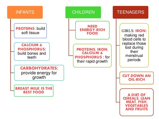 Key components of a healthy diet for children aged one to five years
