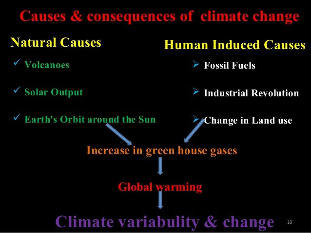 Climate Change Human Or Natural Causes