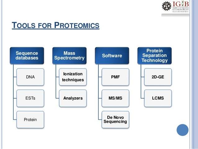 Biochemistry: DNA replication Paper