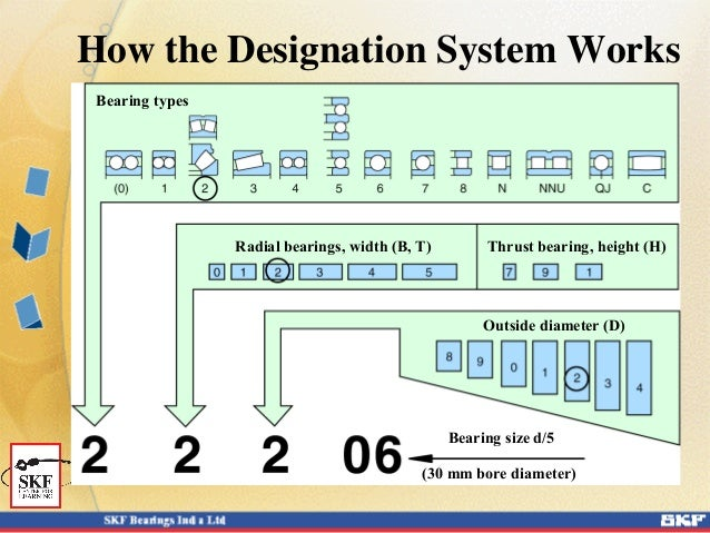 Skf Bearing Designation System