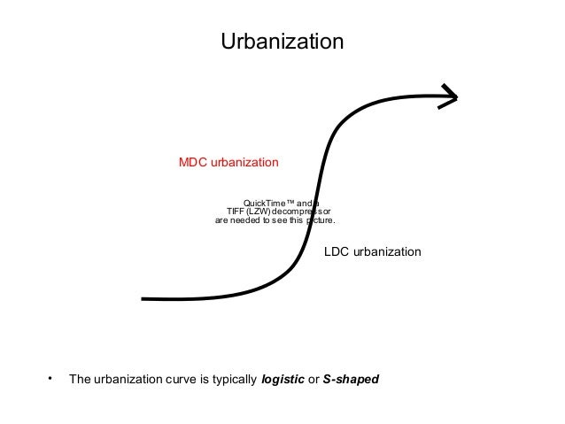 c c immigration industrialization and urbanization Because of the nationalistic restrictions placed on immigration in modern the historic association between industrialization and urbanization was close but.