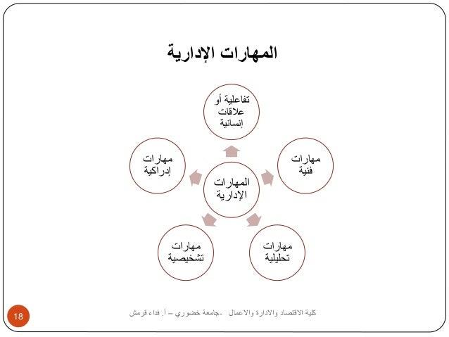 المهارات الإدارية  تفاعلية أو  علاقات  إنسانية  المهارات  الإدارية  مهارات  فنية  مهارات  تحليلية  مهارات  إدراكية  مهارات...