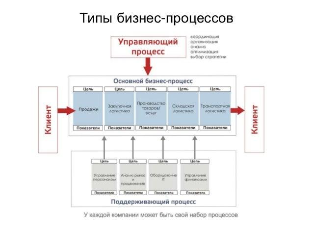 Типы бизнес-процессов