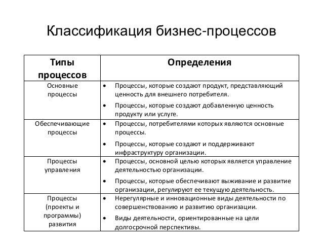 Классификация бизнес-процессов Типы процессов Определения Основные процессы  Процессы, которые создают продукт, представл...