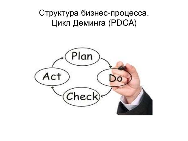 Структура бизнес-процесса. Цикл Деминга (PDCA)
