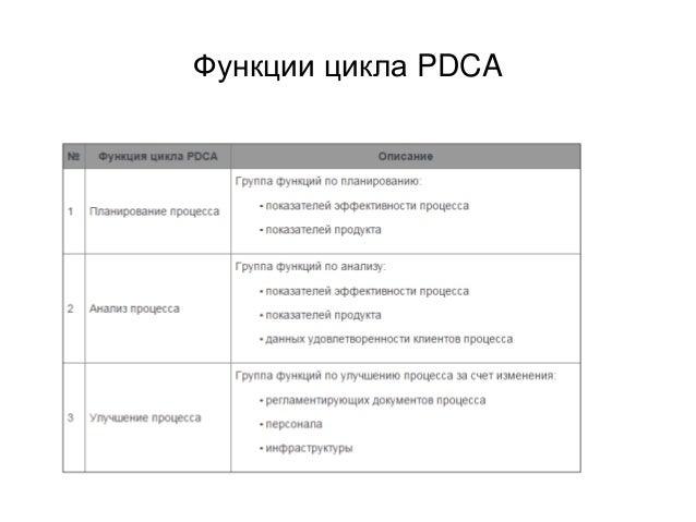 Функции цикла PDCA