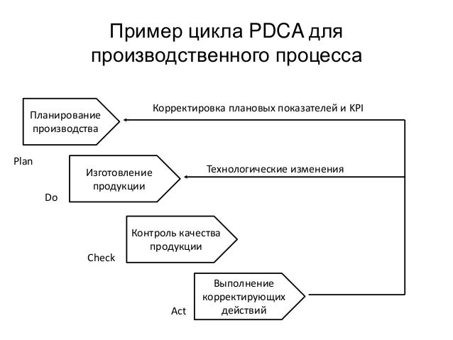 Пример цикла PDCA для производственного процесса Планирование производства Изготовление продукции Контроль качества продук...