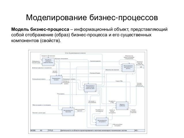 Моделирование бизнес-процессов Модель бизнес-процесса – информационный объект, представляющий собой отображение (образ) би...