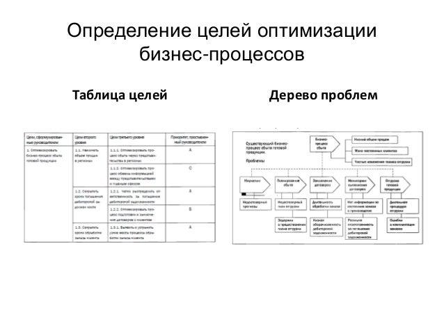 Определение целей оптимизации бизнес-процессов Таблица целей Дерево проблем