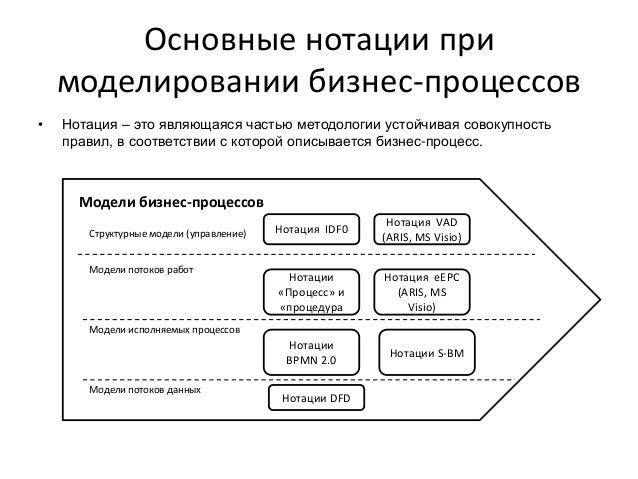 Основные нотации при моделировании бизнес-процессов • Нотация – это являющаяся частью методологии устойчивая совокупность ...
