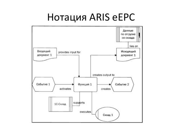 Нотация ARIS eEPC