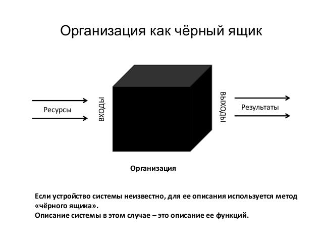 Организация как чёрный ящик Организация Ресурсы Результаты ВХОДЫ ВЫХОДЫ Если устройство системы неизвестно, для ее описани...