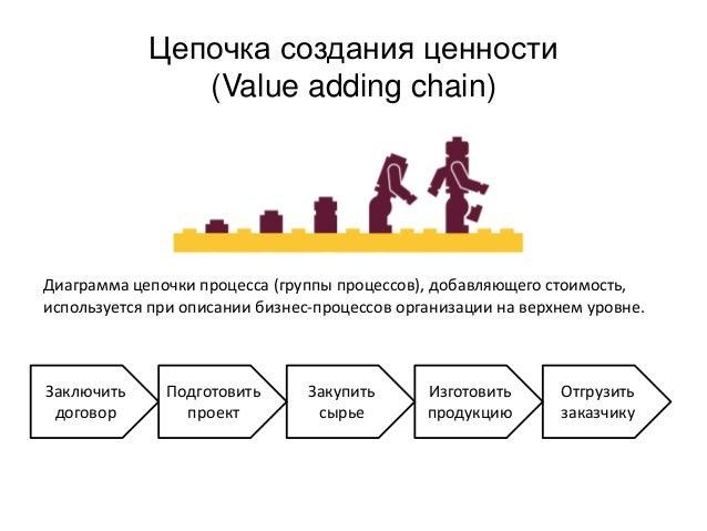 Цепочка создания ценности (Value adding chain) Диаграмма цепочки процесса (группы процессов), добавляющего стоимость, испо...