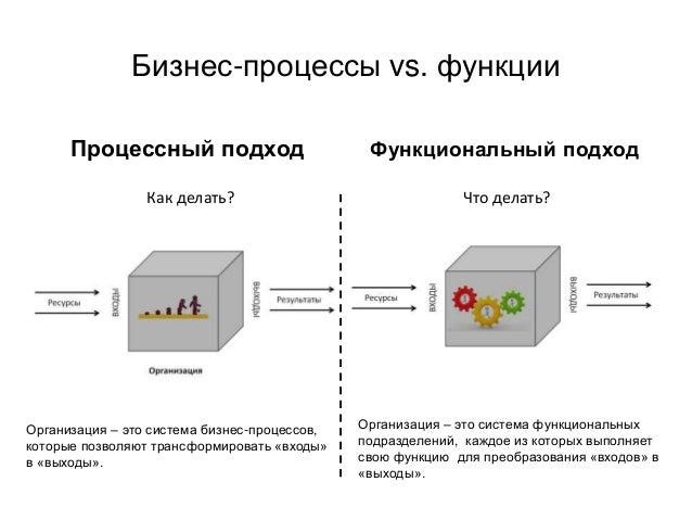 Бизнес-процессы vs. функции Процессный подход Функциональный подход Организация – это система бизнес-процессов, которые по...