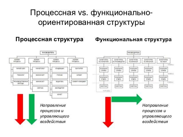 Процессная vs. функционально- ориентированная структуры Процессная структура Функциональная структура Направление процессо...