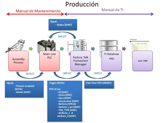 Producción Assembly Process Main Line PLC Factory Talk Transaction Manager TI Database •SQL User HMI Manual de Mantenimien...