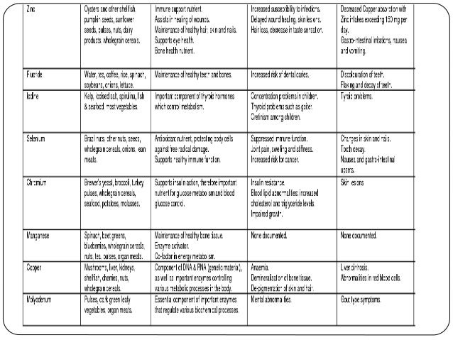 Pregnancy Diabetes Chart or Gestational Diabetes Mellitus Chart