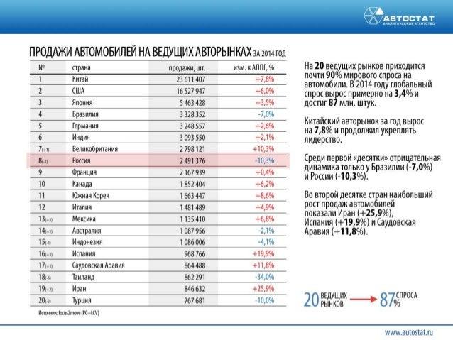 Ключевые цифры автомобильного рынка России 2015 Slide 2