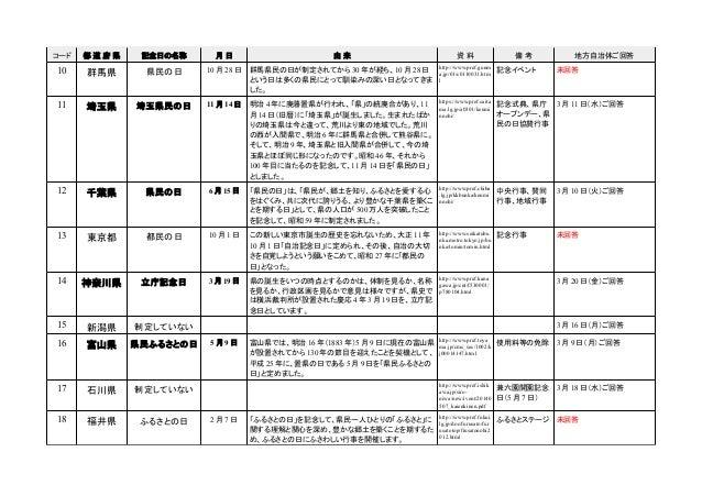都道府県の記念日等の一覧(第1版) Slide 2