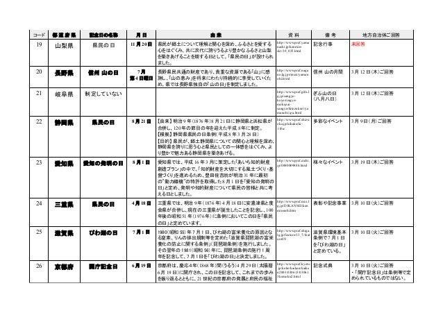 都道府県の記念日等の一覧(第1版) Slide 3