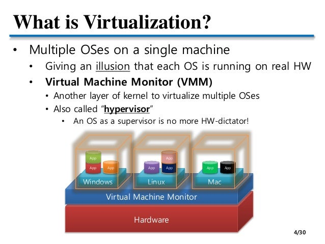 virtualization operating system and virtual machines Detailed profiles of the best virtual machine software your computer's operating system is commonly the software allows for virtual machine open.