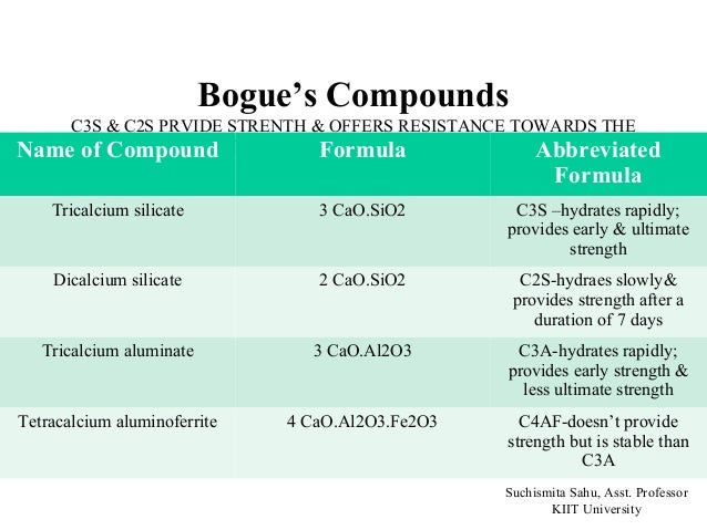 Cement C3a C4af And Hydration In : Cement ppt